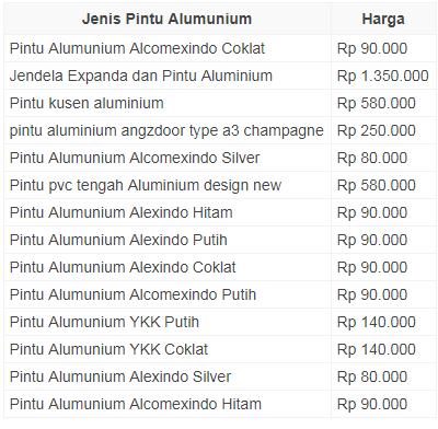 Daftar Harga Pintu Kaca Aluminum April 2019 - UHB